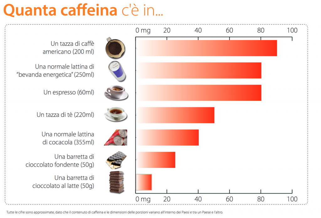 Quantità di caffeina